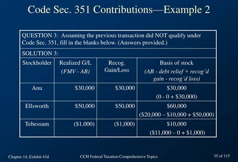code section 62 ppt chapter 14 taxation of corporations basic concepts