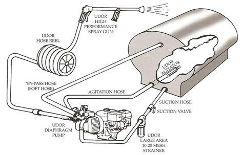Basic Plumbing Repair by Boom Sprayer Plumbing Diagram Images