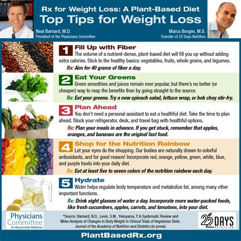 Weight Loss Feel Your Best This Year The Physicians Committee