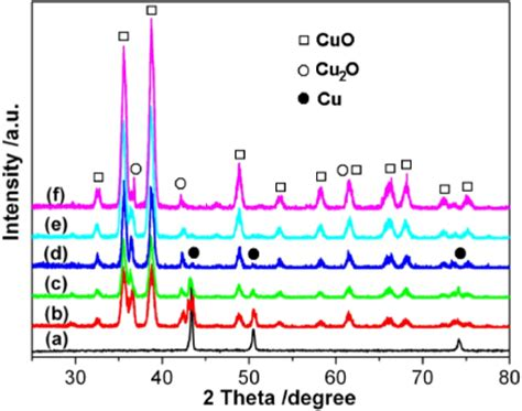 xrd pattern of copper oxide nanoparticles facile synthesis growth mechanism and reversible