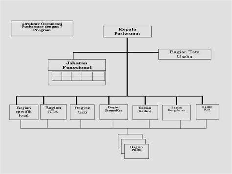 program komputer untuk membuat struktur organisasi 301 moved permanently