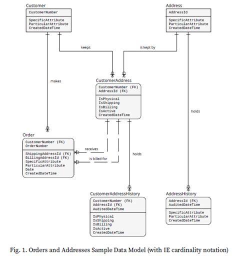 order table database design storing a billing address best practice