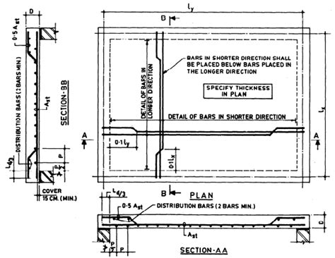 reinforcement detailing of rcc slabs