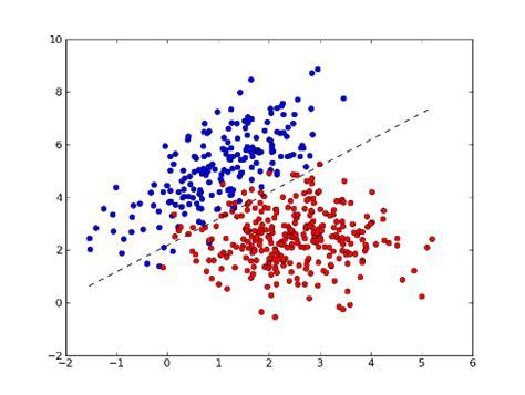 pattern classification analysis 什么是机器学习 布布扣 bubuko com