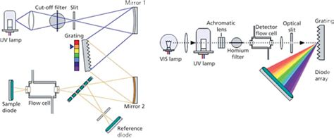 how does diode array detector work important aspects of uv detection for hplc lcgc