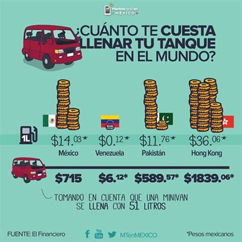 cuanto cobran las nieras en el 2016 191 cu 225 nto te cuesta llenar tu tanque de gasolina en el mundo
