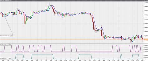gann swing indicator gann trend oscillator forex trading indicators