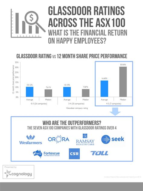 Does Talent Management Drive Share Price Performance Glass Door Ratings