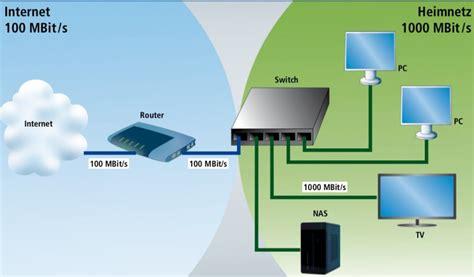 wlan zuhause einrichten tipps f 252 rs gigabit netzwerk professional