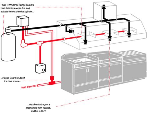 Commercial Kitchen Design Layout by Martin S Fire Safety Ltd Products Fire Suppression