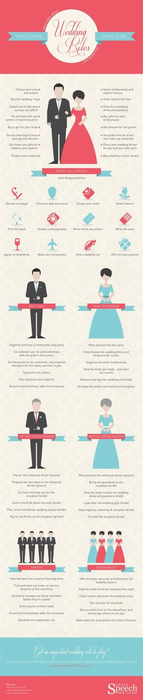 what are the roles in a wedding wedding roles infographics