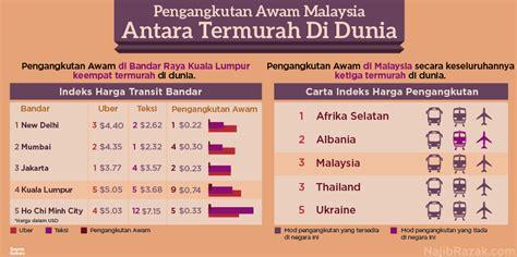 Termurah Di Malaysia santai pengangkutan awam malaysia termurah di dunia