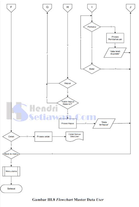 visual basic flowchart contoh flowchart pada visual basic contoh qq