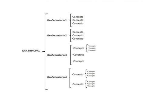 cuadro sinoptico ejemplo diagrama de estructura diagrama get free image about