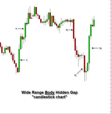 candlestick pattern gap wrb analysis pipsafe forex cashback rebate