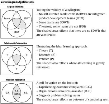 application of venn diagram problems tool 213 venn diagram six sigma tool navigator the