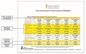 home insurance comparison chart individual disability form aafp insurance program