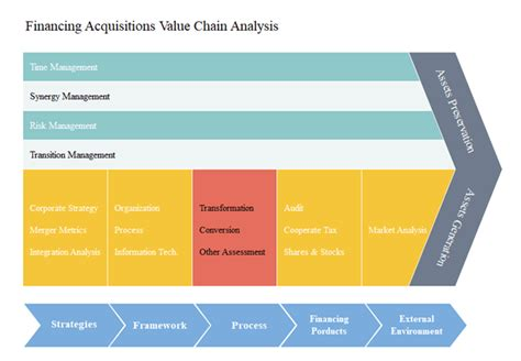 The Straightforward Guide To Value Chain Analysis Value Chain Analysis Template