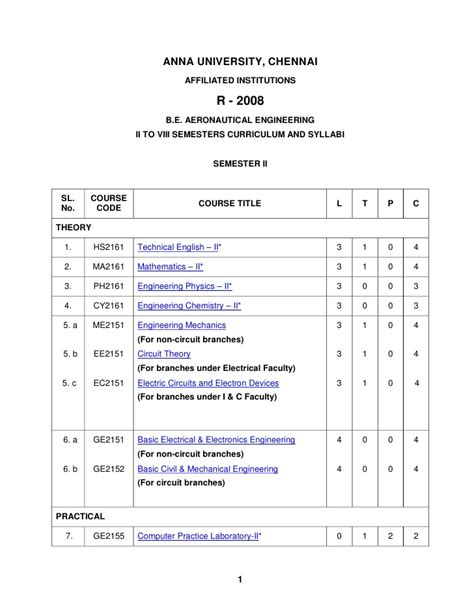 Affiliated Colleges Mba Syllabus by Chennai Affiliated Institutions R 2008