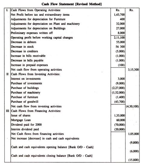 cash flow statement format tamil accounting standard as 3 revised format