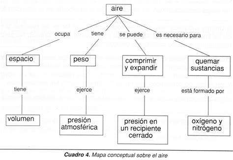 mapas mentales imagenes ejemplos ejemplos de mapas conceptuales