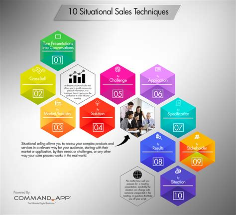 sales techniques 10 situational sales techniques