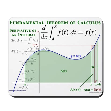Design Your Own Home Ipad by Fundamental Theorem Of Calculus Mousepad By Maththreads