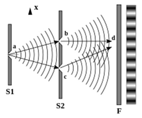 interference pattern theory young s interference experiment wikipedia