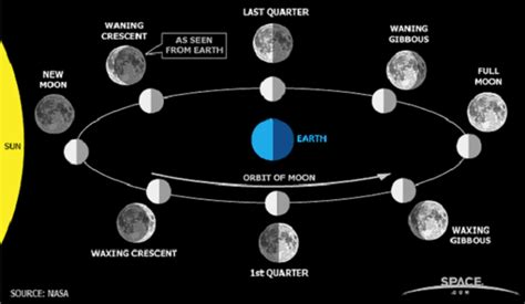 What S The Calendar What Is A Waning Moon Definition Facts Phases