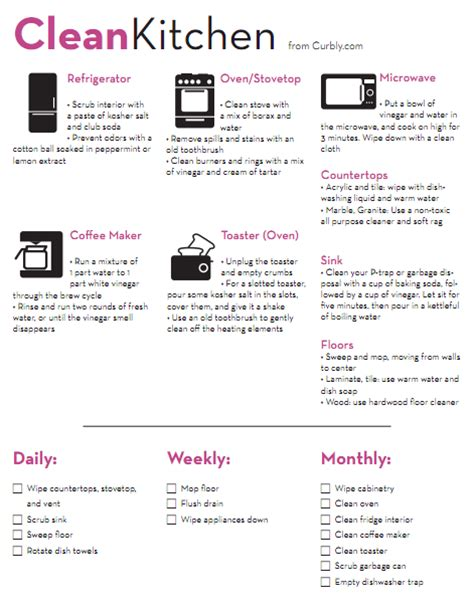 kitchen checklist kitchen cleaning check list cheat sheet 187 curbly diy