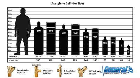 gas tank sizes cylinder tank sizes images search