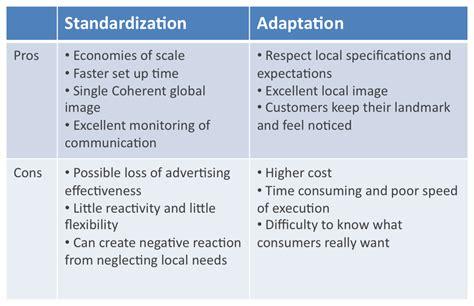 My Mba Vs Not by Global Marketing Strategy Standardization Vs Adaptation