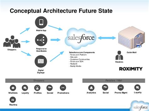 application design salesforce emerging trends in cloud architecture social mobile