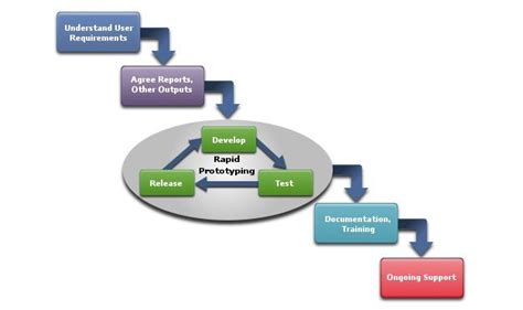 Rapid Prototyping Of Software For Avionics Systems bmtools services overview optimise business processes and decision