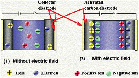 electric layer capacitor applications edlc capacitor applications 28 images electric layer capacitor edlc endo laboratory type 2