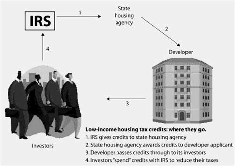 subsidized housing definition low income housing tax credits financial definition of low income housing tax credits