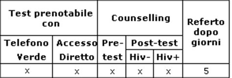 dove fare test hiv help aids dove fare il test modena