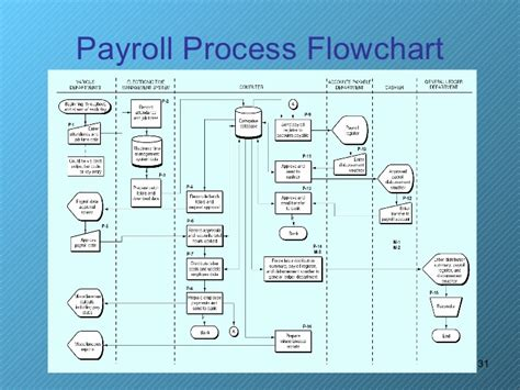 payroll processing flowchart payroll process