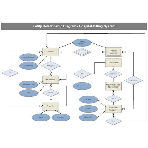 draw erd diagram hospital billing entity relationship diagram
