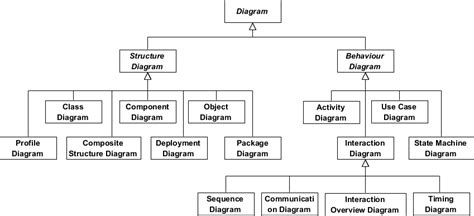 model diagram uml what is uml archimetric