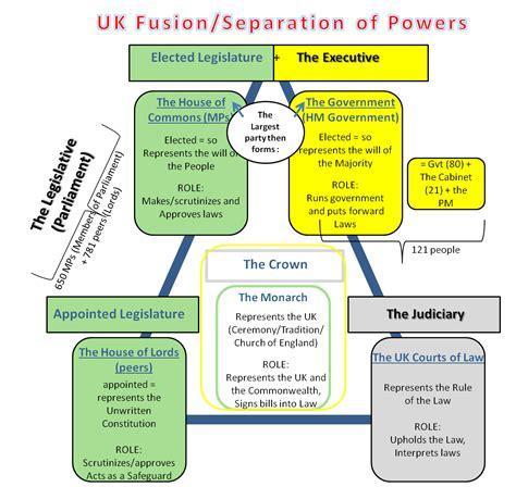 english resume format unit 6 british political parties site pour l anglais