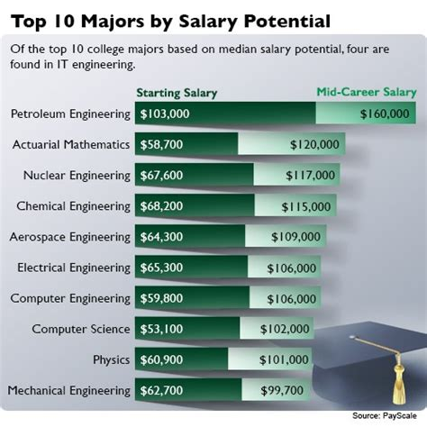 Mechanical Engineering Mba Salary In India by Demand For It Engineers Shows In Salaries