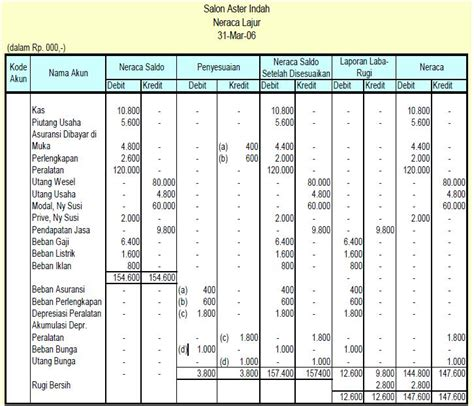 pangeran kodok bofolofot latihan soal laporan keuangan contoh soal laporan keuangan perusahaan jasa lengkap