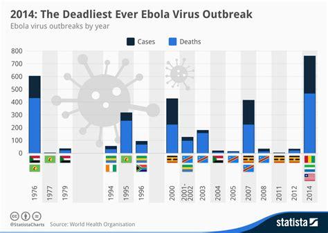 ebola virus outbreak 2014 chart 2014 the deadliest ever ebola virus outbreak