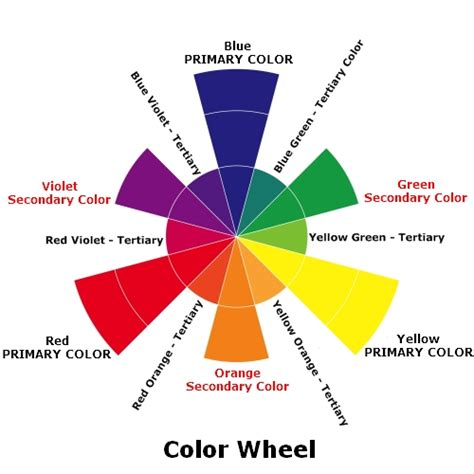 color wheel with wavelengths colour theory basics