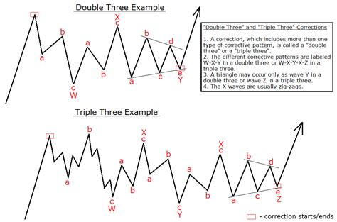 theory x pattern b combination how to read a corrective combination ewm interactive