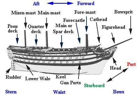 boat layout names ship terms diagram glossary of terms pirate gear