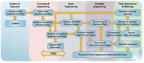 design engineer basics basic design and engineering