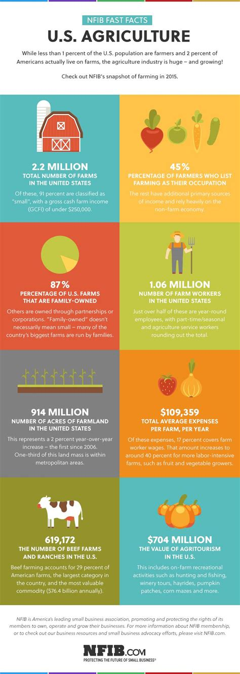 crop insurance important for ag industry washington ag infographic agriculture at a glance agriculture infographic and farming