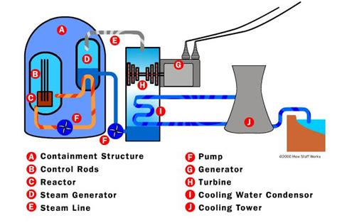 nuclear power energy transfer diagram electrical electronic engineering bd february 2014